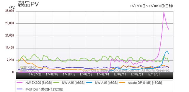 図4:「デジタルオーディオプレーヤー(DAP) 」カテゴリーにおける人気5製品のアクセス推移(過去3か月)
