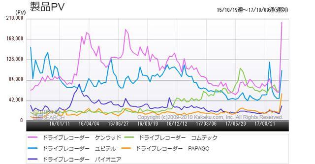 図3:「ドライブレコーダー」カテゴリーにおける主要メーカーごとのアクセス数推移(過去2年)