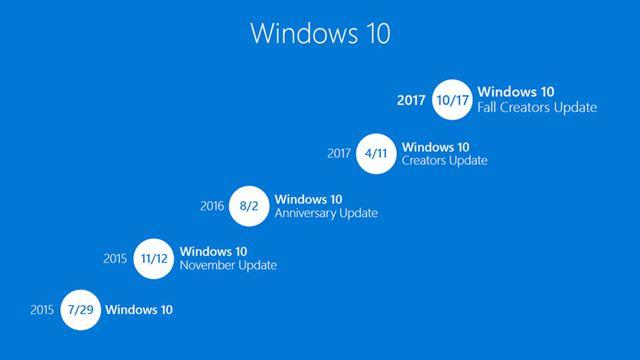 Windows 10の大型アップデートは、今回のFall Creators Updateで4回目