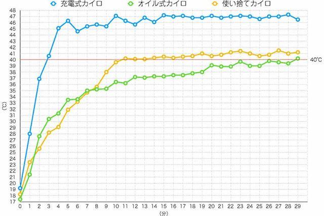 温度の推移グラフ