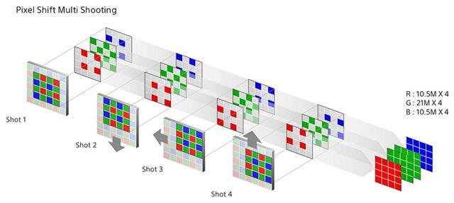 ピクセルシフトマルチ撮影の撮影時のイメージ図