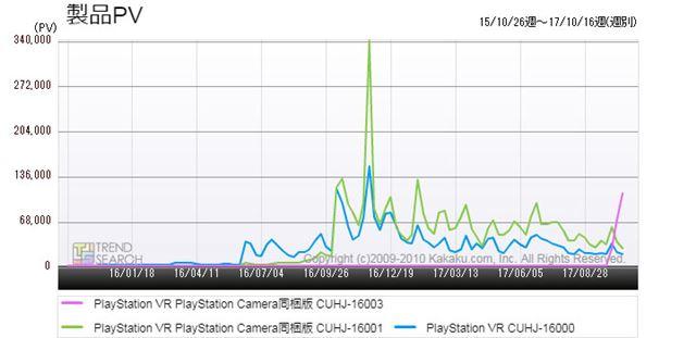 図1:新旧「PSVR」3製品のアクセス推移(過去2年)