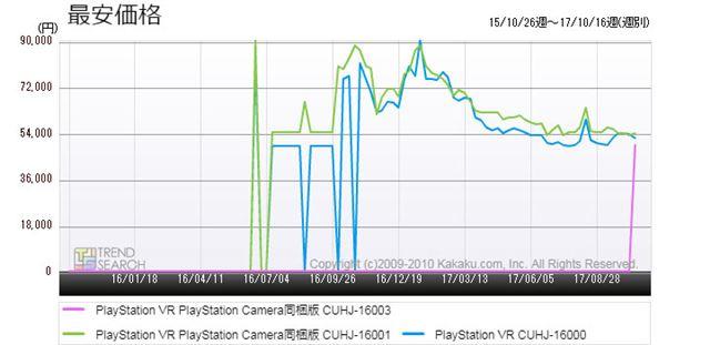 図2:新旧「PSVR」3製品の最安価格推移(過去2年)