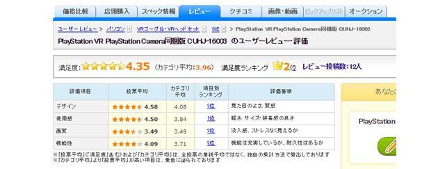 図3:新型「PSVR」のユーザー評価(2017年10月25日時点)
