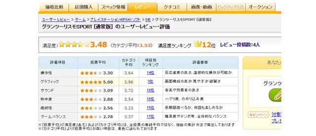 図4:「グランツーリスモSPORT」のユーザー評価(2017年10月25日時点)