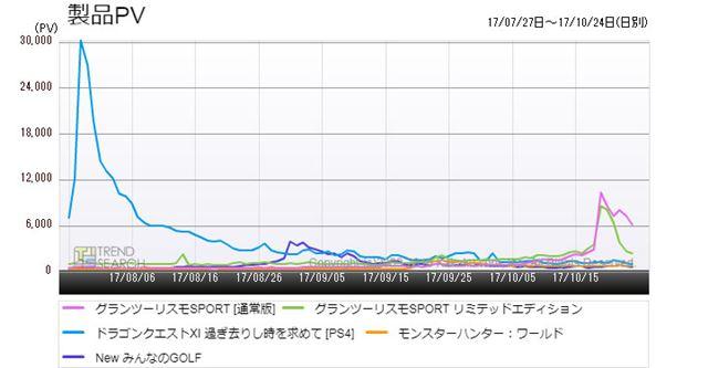 図5:PS4用主要ゲームタイトルのアクセス数推移(過去3か月)