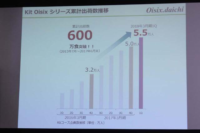 2013年に販売を開始した「Kit Oisix」の利用者数は右肩上がり