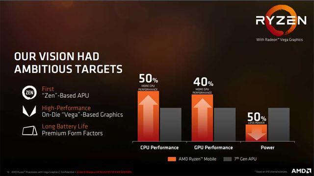 Ryzen Processor With Radeon Vega Graphicsの開発当初に想定していた性能の達成目標