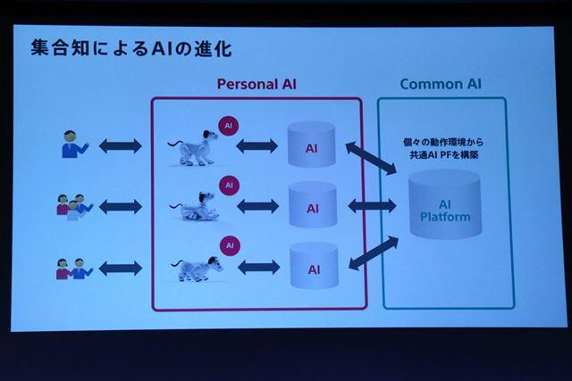 AIは本体、クラウドに加え、集合知のAIという3つのシステムを利用する
