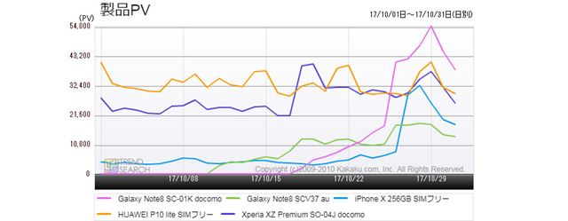 図2:「スマートフォン」カテゴリーにおける主要5製品のアクセス推移(過去1か月)