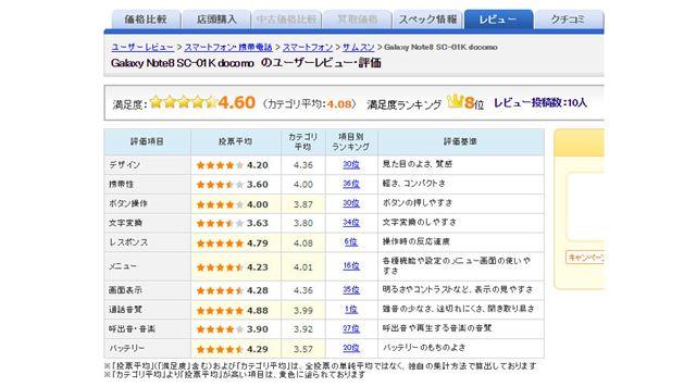 ・図3:「Galaxy Note8 SC-01K」(ドコモ)のユーザー評価(2017年11月1日時点)