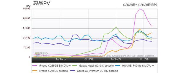 図5:「スマートフォン」カテゴリーにおける人気5モデルのアクセス推移(過去1か月)