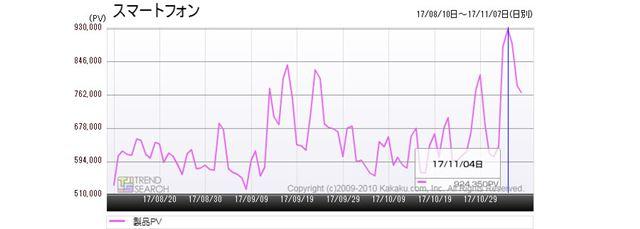 図1:「スマートフォン」カテゴリーのアクセス推移(過去3か月)