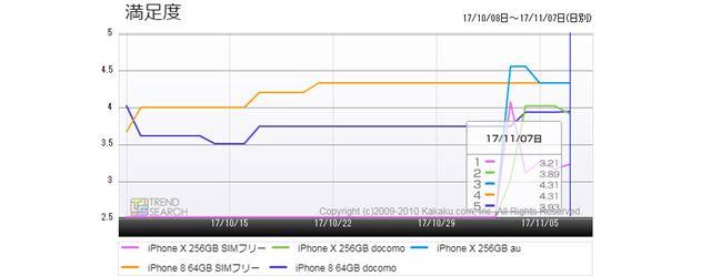 図6:iPhone人気5モデルの満足度推移(過去1か月)