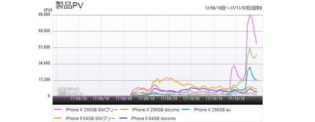 図4:今年発売のiPhoneシリーズ主要5モデルのアクセス推移(過去3か月)