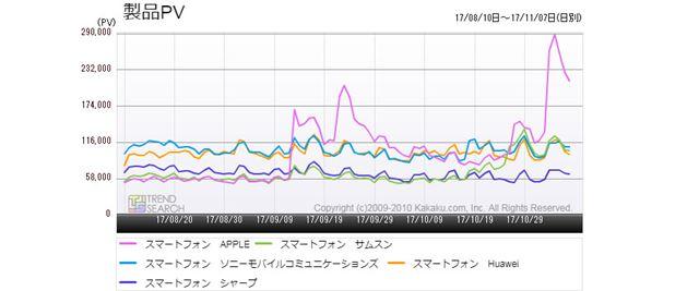 図2:「スマートフォン」カテゴリーにおける主要5メーカーのアクセス推移(過去3か月)