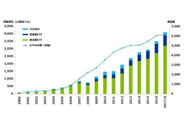世界のETF市場の純資産残高推移(ブラックロックのホームページから引用。一部修正)