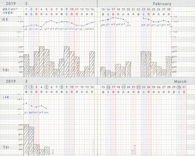 仕事のタスク管理だけでなく、体重管理表やハビットトラッカーとしても使えるガントチャート