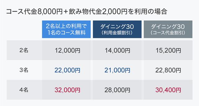 コース代金8000円+飲み物代金2000円を利用の場合
