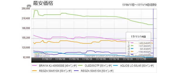 図4:「薄型テレビ」人気売れ筋5製品の最安価格推移(過去3か月)
