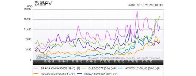 図3:「薄型テレビ」人気売れ筋5製品のアクセス推移(過去3か月)