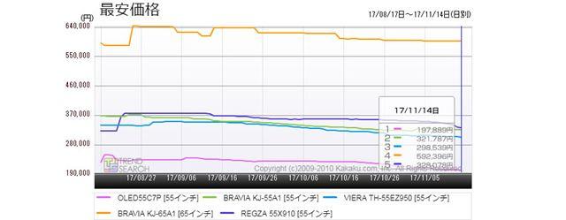 図6:「有機ELテレビ」売れ筋5製品の最安価格推移(過去3か月)