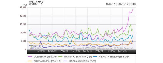 図5:「有機ELテレビ」売れ筋5製品のアクセス推移(過去3か月)