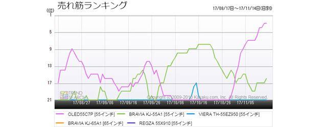 図7:「有機ELテレビ」売れ筋5製品の売れ筋ランキング推移(過去3か月)