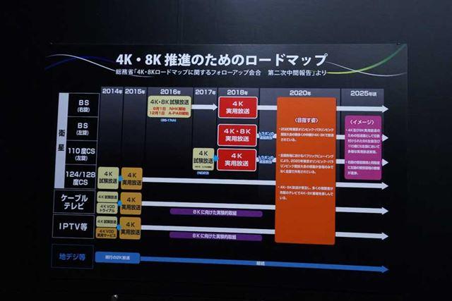 4K/8K実用放送のロードマップも解説