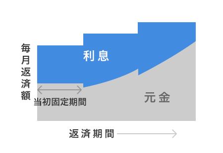固定期間選択型(当初固定型)住宅ローンの返済イメージ