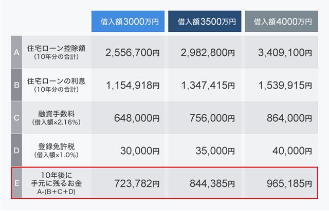 3パターンそれぞれの住宅ローン控除額や諸経費の比較