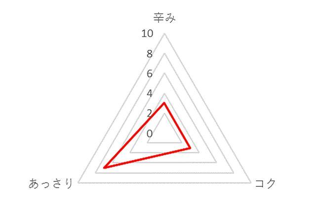 李錦記 麻婆豆腐の素 中辛 総合評価