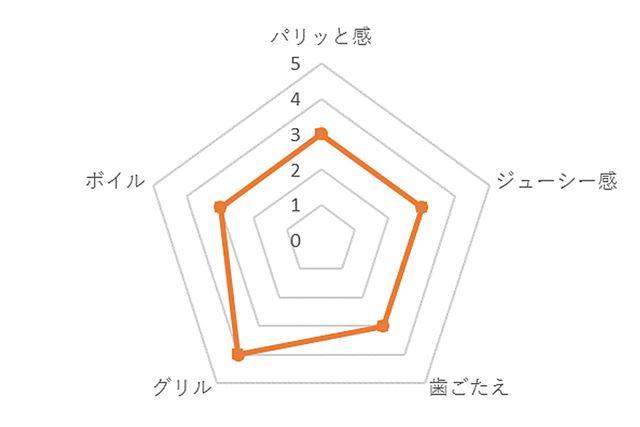 1 右 豊潤(日本ハム)の評価チャート