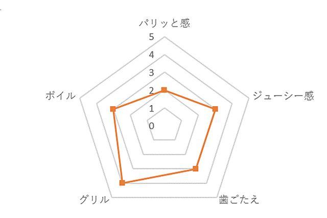 御殿場高原あらびきポーク評価チャート