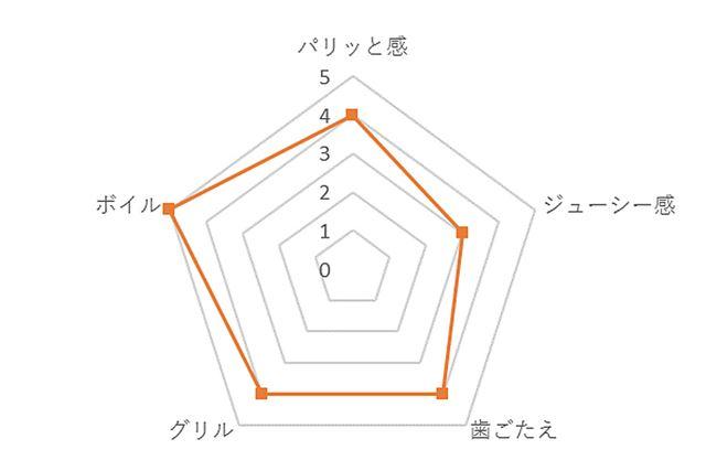 鎌倉ハム あらびきポークウインナーの評価チャート