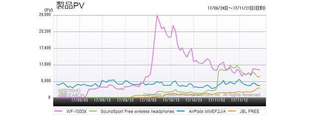 図6:完全ワイヤレスイヤホン・主要人気モデルのアクセス推移(3か月)