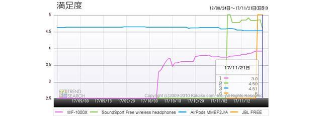 図8:完全ワイヤレスイヤホン・主要人気モデルの満足度推移(3か月)