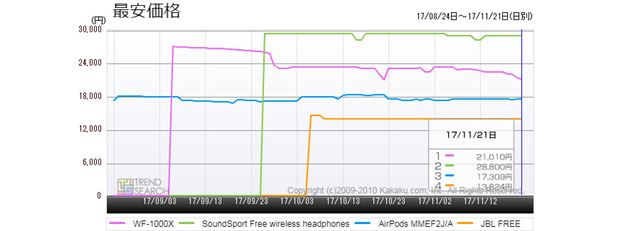 図7:完全ワイヤレスイヤホン・主要人気モデルの最安価格推移(3か月)