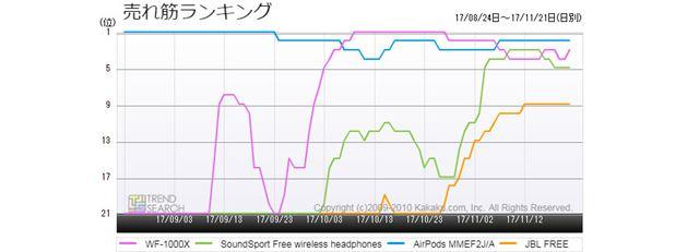 図4:完全ワイヤレスイヤホン・主要人気モデルの売れ筋ランキング推移(3か月)