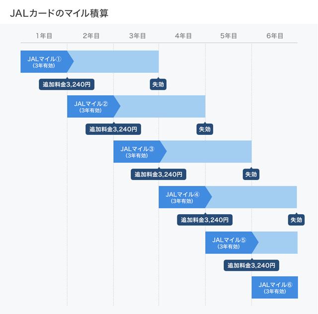 JALカードのマイル積算