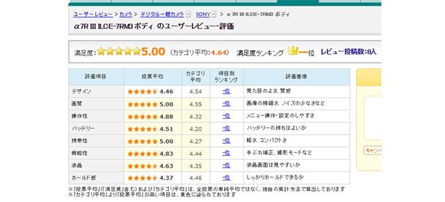 図5:「α7R III」のユーザー評価(2017年11月29日時点)