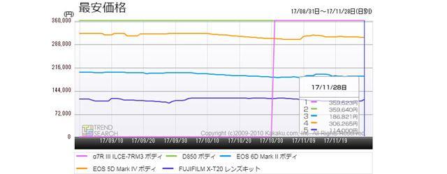 図3:「デジタル一眼カメラ」カテゴリーにおける売れ筋ランキング上位5製品の最安価格推移(過去3か月)