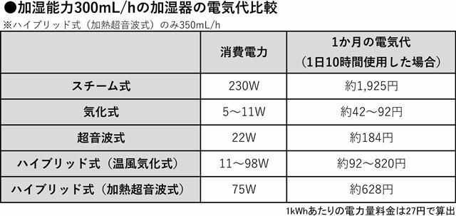 加湿能力300mL/hの加湿器の電気代比較例