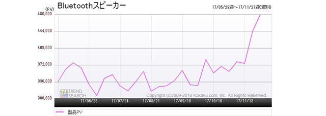 図1:「Bluetoothスピーカー」カテゴリーのアクセス推移(過去6か月)