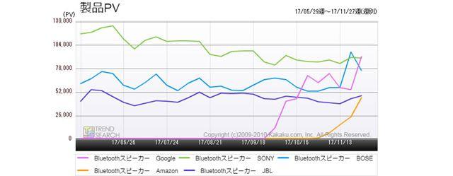図2:「Bluetoothスピーカー」カテゴリーにおける主要5メーカー別のアクセス推移(過去6か月)