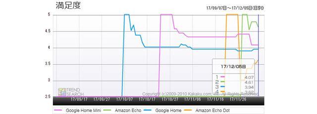 図5:主要スマートスピーカー4製品のユーザー満足度推移(過去3か月)