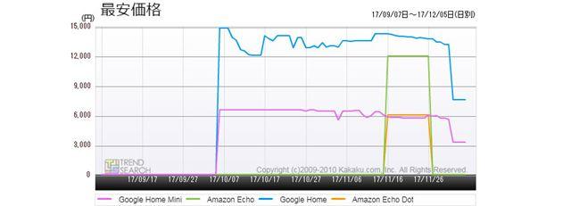 図4:主要スマートスピーカー4製品の最安価格推移(過去3か月)