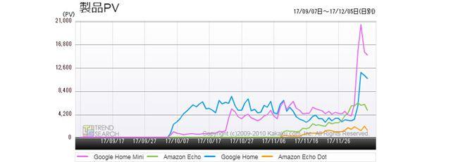 図3:主要スマートスピーカー4製品のアクセス推移(過去3か月)