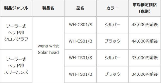 「wena wrist Solar head」は、2モデル各2色で展開