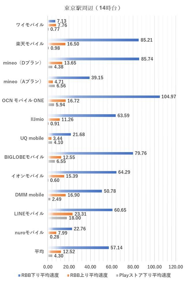 東京駅周辺における14時台の測定結果(2018年3月2日実施)